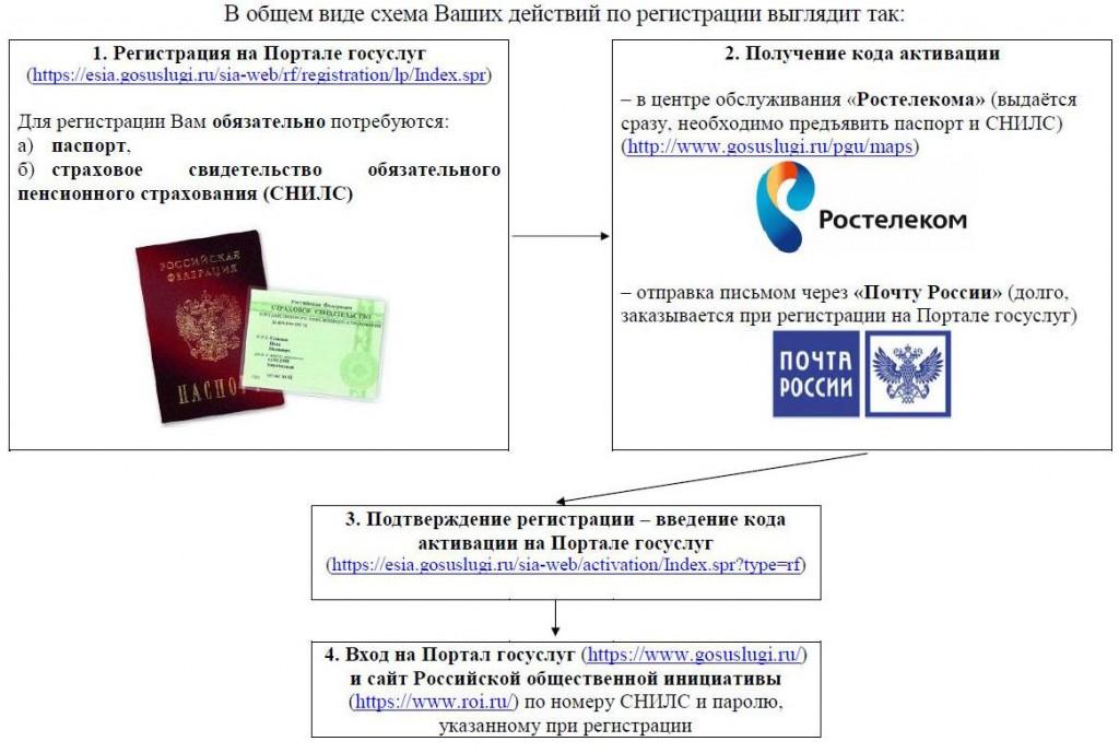 пошаговая регистрации на бирже полоникс