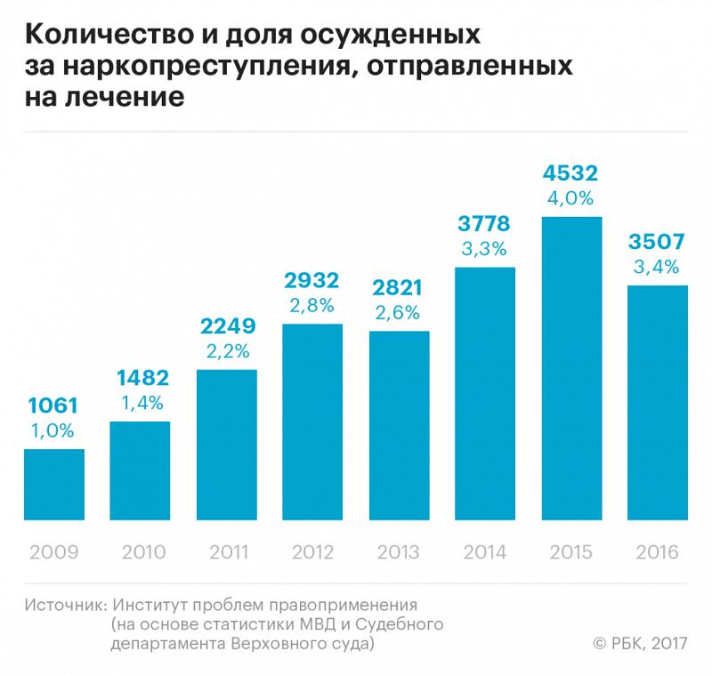 РБК: Эксперты увидели «сильный перекос» в наказаниях за наркотики в России